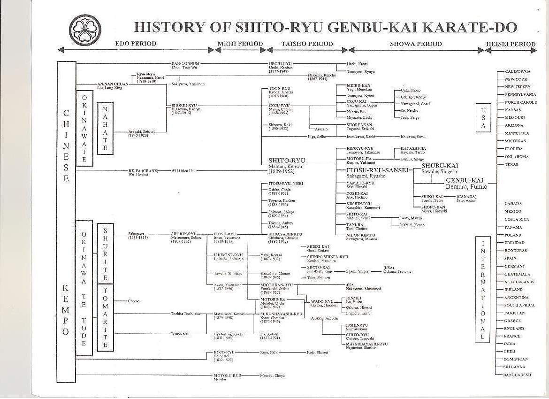 shito ryu karate books pdf